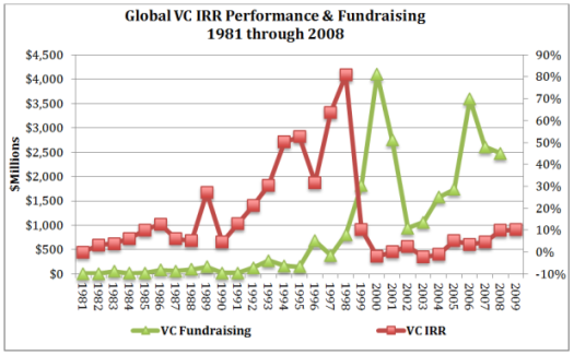 Global VC IRR August 2014