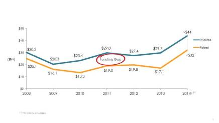 Funding Gap Slide 3Q14