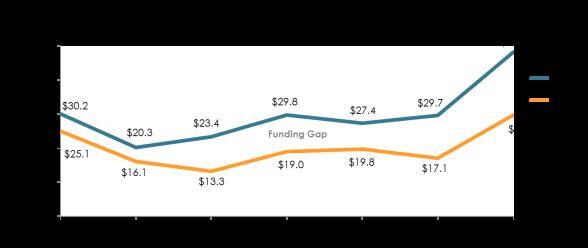 Funding Gap 2014