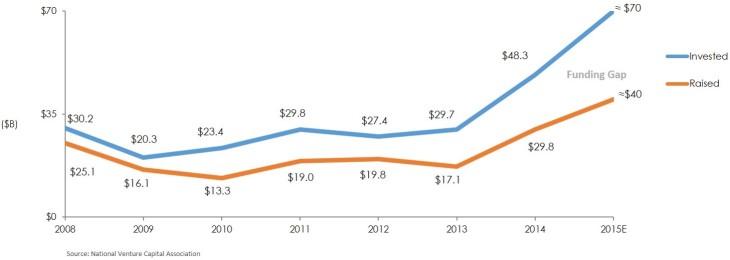 2Q15 Funding Gap