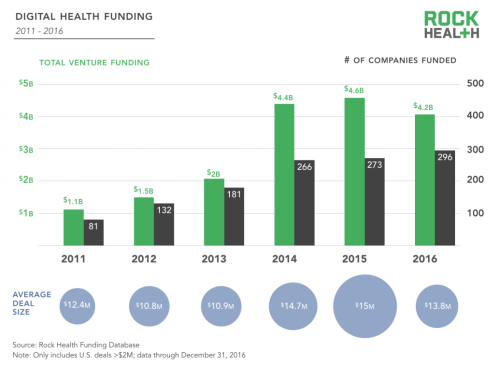 rock-health_2016-year-in-review-digital-health-funding-1200x884