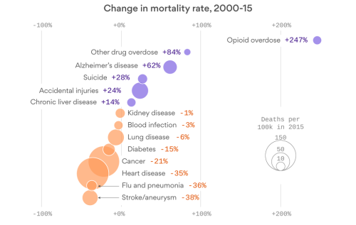Mortality Disease