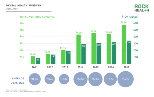2017-Funding-Report_Digital-Health-Funding_001-1200x752