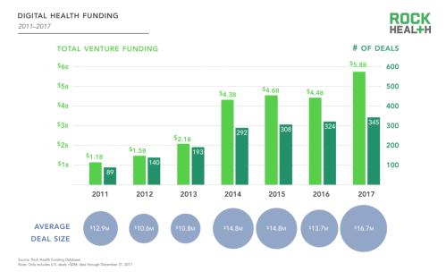 2017-Funding-Report_Digital-Health-Funding_001-1200x752