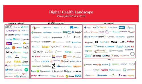 Digital Health Landscape - October 2018