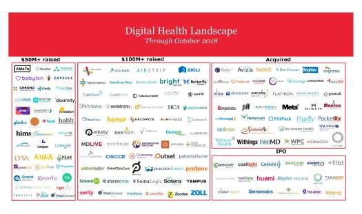 Digital Health Landscape - October 2018