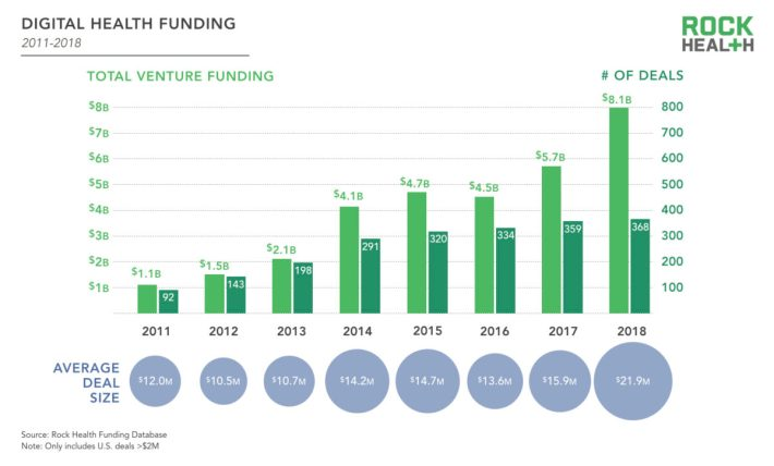 2018-year-end-funding-report_total-funding-1200x725