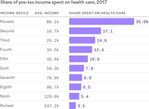 Income vs HC Spend
