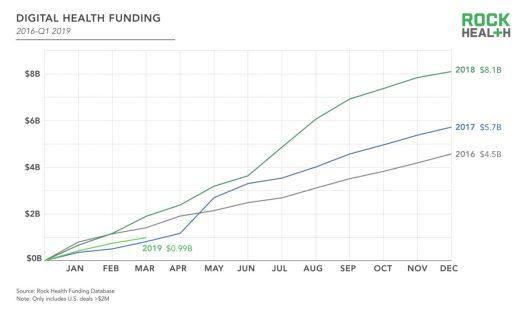 Q1-Funding_Digital-Health-Funding-1200x720
