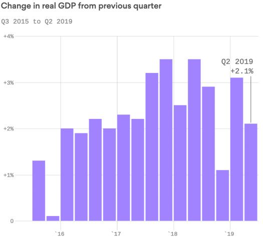 2Q19 GDP