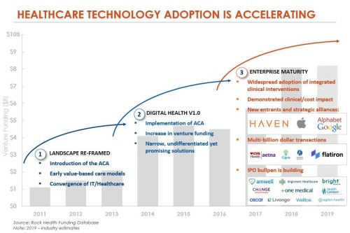 HC Adoption Accelerating