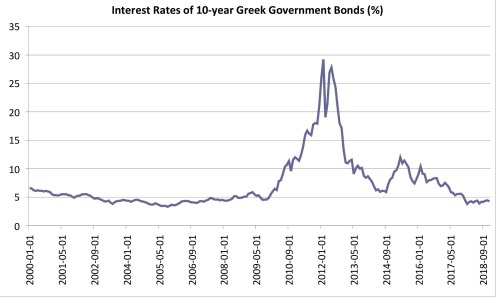 Greek_bond_10_year_historical_STL (1)