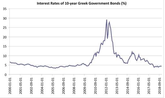 Greek_bond_10_year_historical_STL (1)