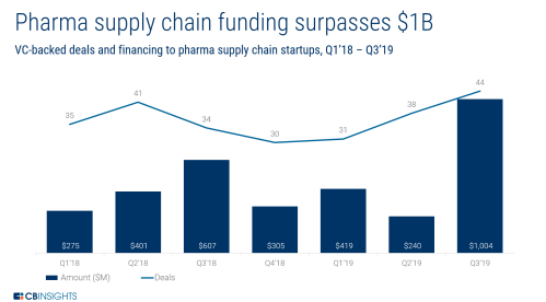 Pharma-Supply-Chain-Funding