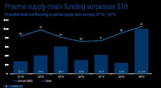 Pharma-Supply-Chain-Funding