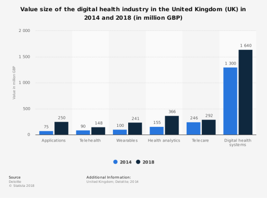 UK Healthcare Sector