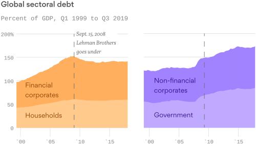 2019 Debt
