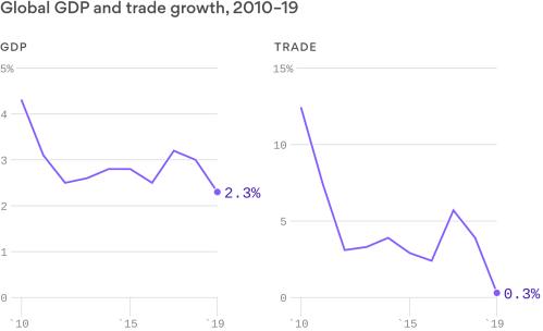 2019 Growth