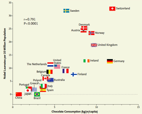 Chocolate vs Noble Prizes
