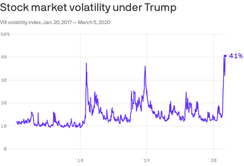 Trump Volatility