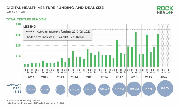 1Q20 Avg Deal Size