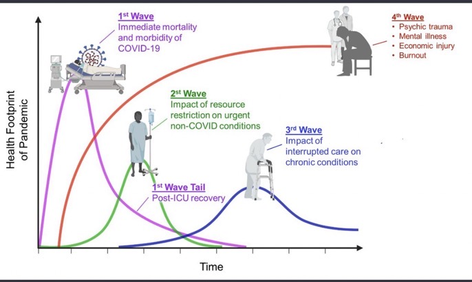 Covid Cycles