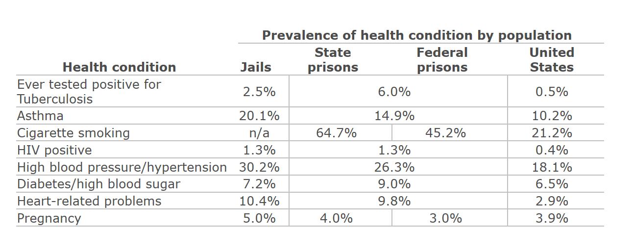 Prison Health