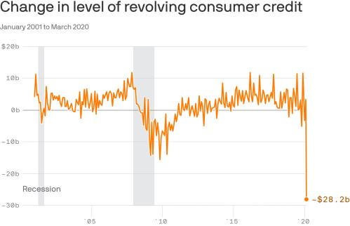 2Q20 Consumer Credit