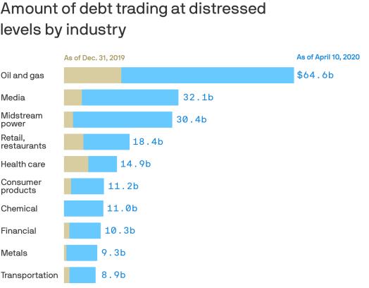 2Q20 Debt