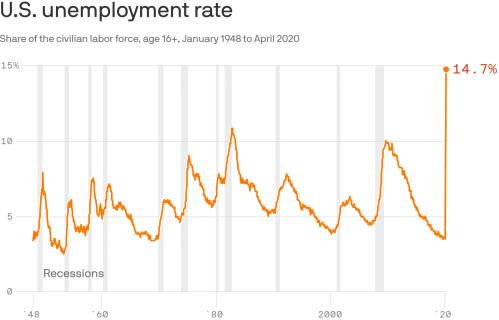 2Q20 Unemployment