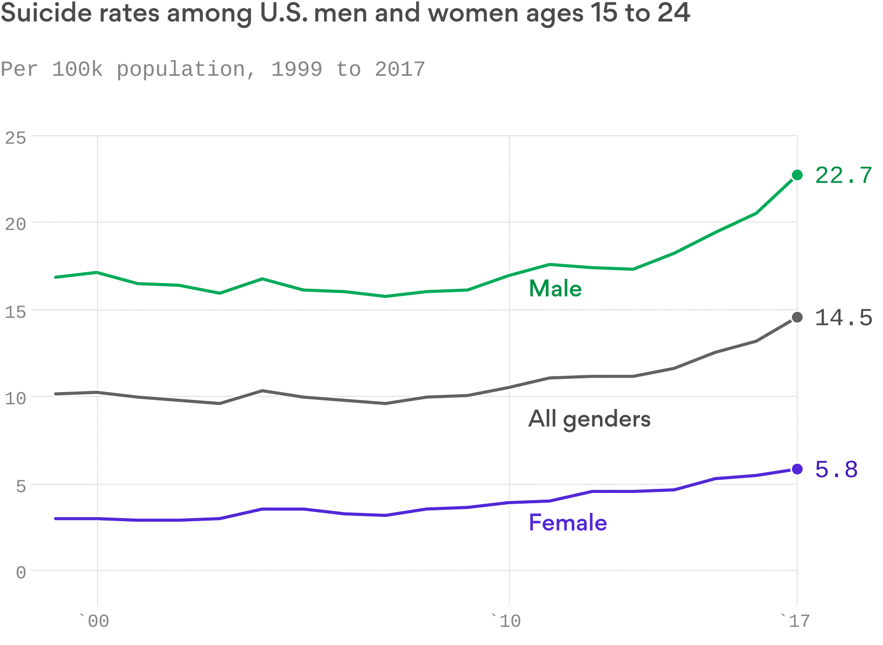 Suicide by Age