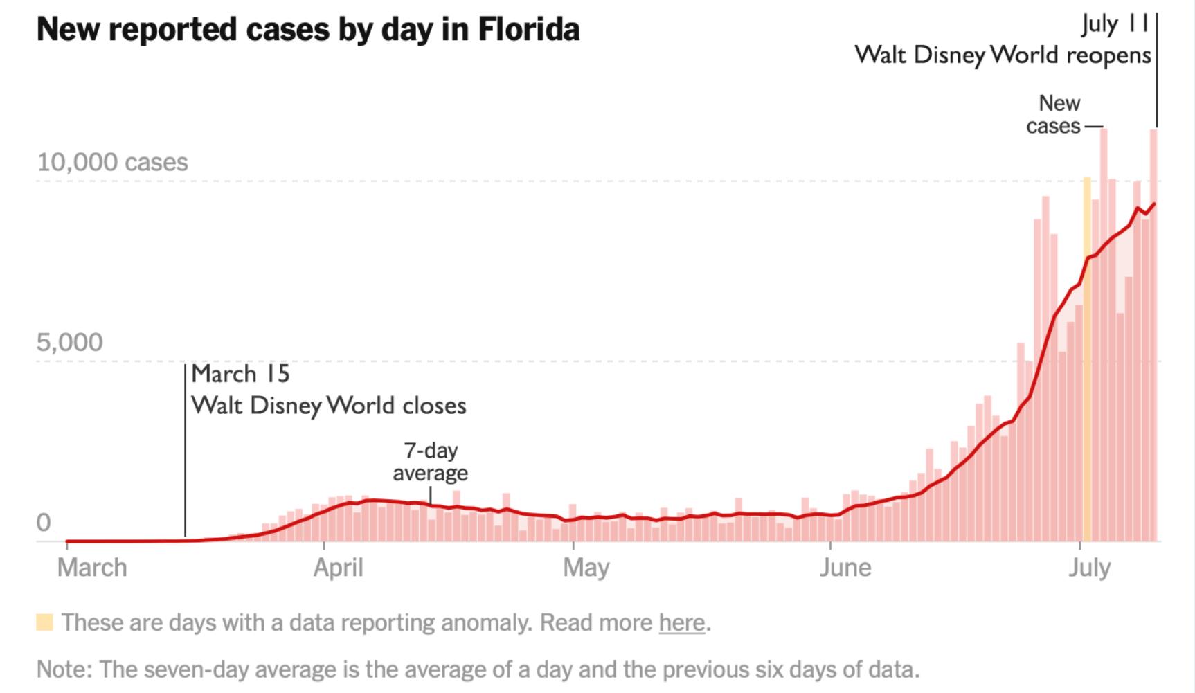 Florida Cases