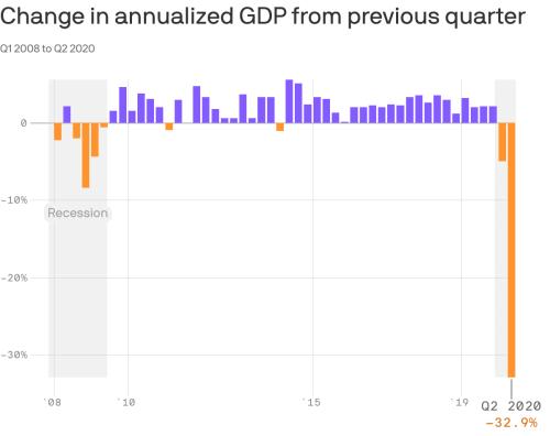 2Q20 GDP