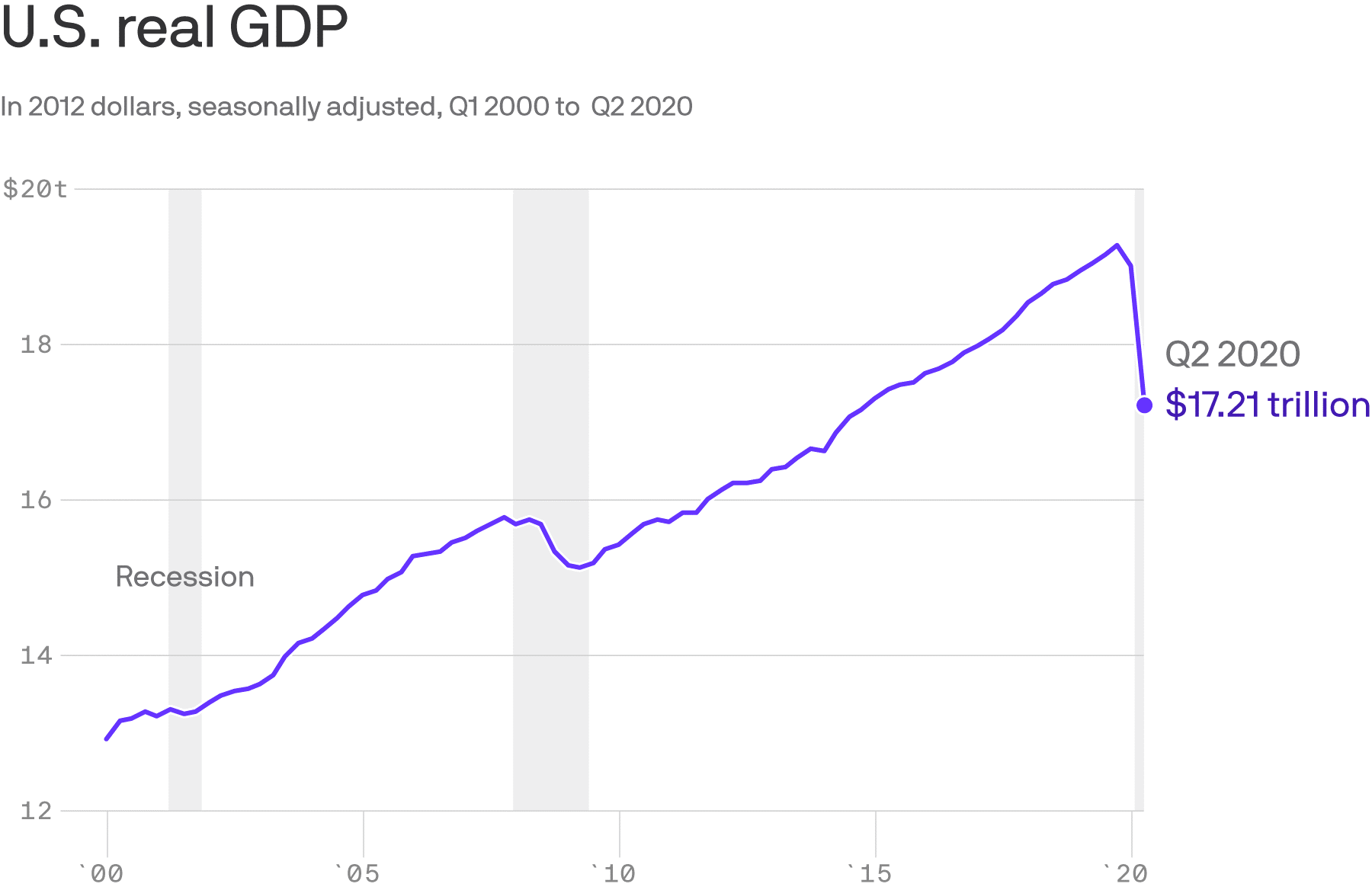 2Q20 Real GDP